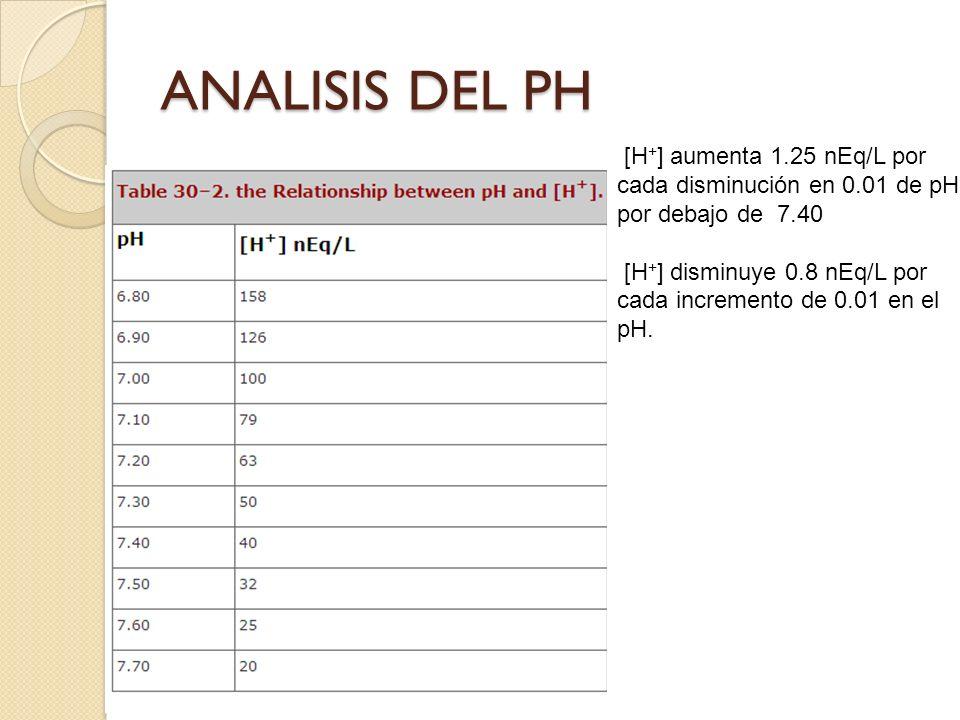 ANALISIS DEL PH [H+] aumenta 1.25 nEq/L por cada disminución en 0.01 de pH por debajo de 7.40.